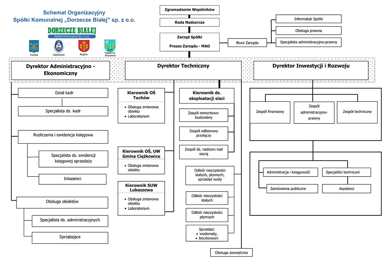 schemat organizacyjny spółki